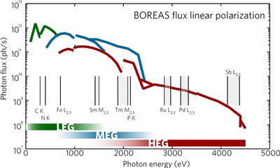 BOREAS Photon Flux