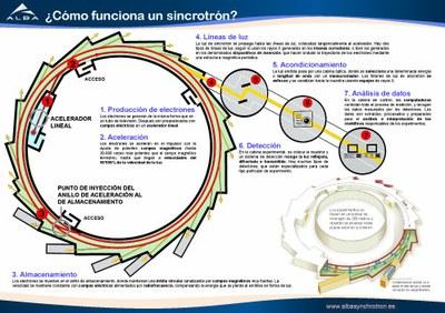IM-Cómo se genera la luz de sincrotrón